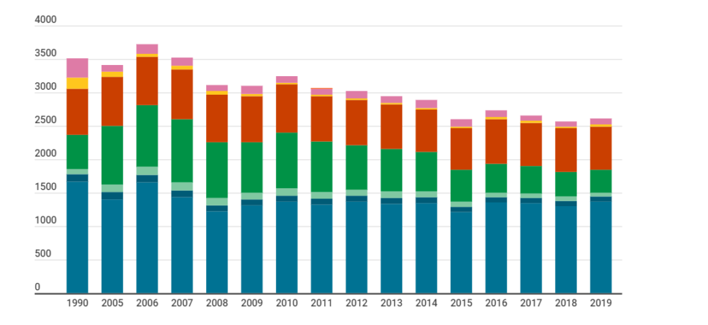 Greenhouse gas emissions in the 2000s Total amount of emissions (1,000 t CO2e) in Helsinki. Emissions have reduced slightly from 1990 levels.