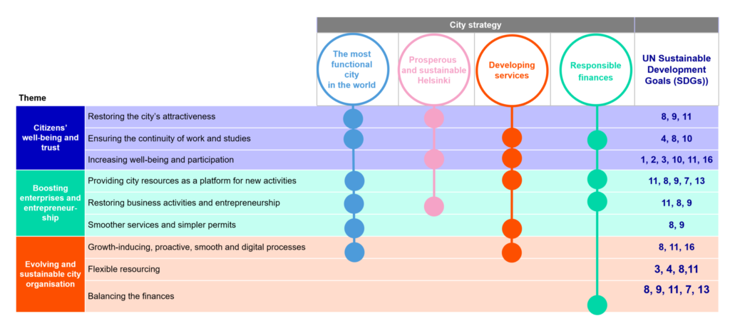 Relationship of Helsinki's COVID-19 crisis recovery plan to the SDGs. Matrix where certain SDG goals have been matched with goals of the recovery programme.