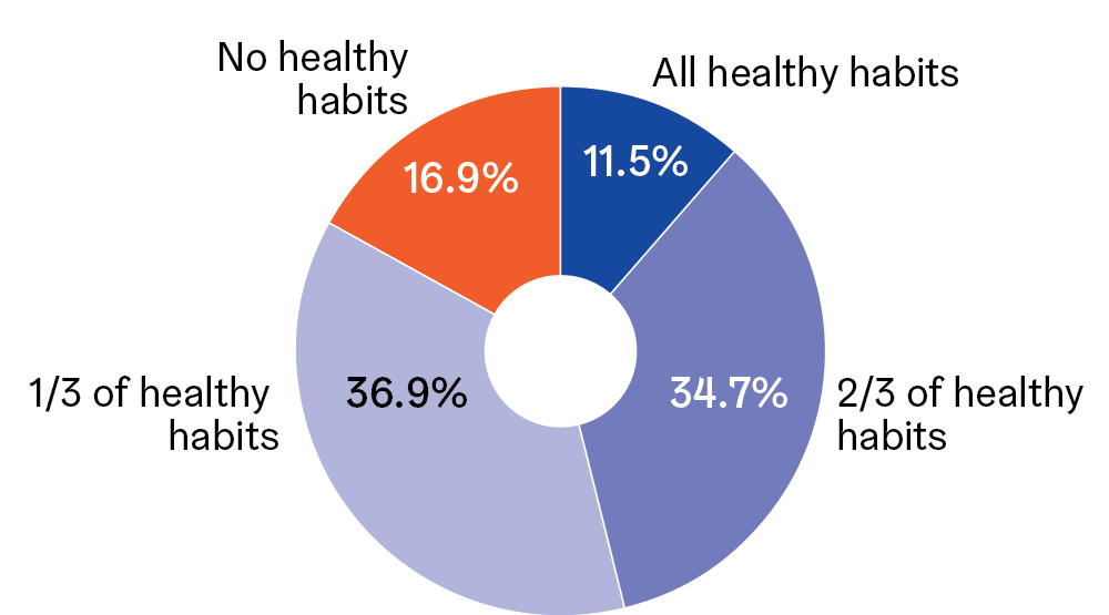 Statistical pattern. 11.5% of the elderly in Helsinki engage in all of the healthy habits specified – i.e., they eat vegetables and fruit according to the recommendations, engage in light exercise or exercise several times a week and always get enough sleep. 34.7% of the elderly engage in two out of three healthy habits, 36.9% engage in one out of three healthy habits and 16.9% engage in none of the healthy habits.