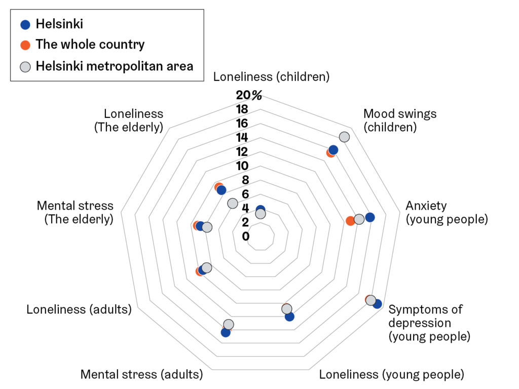 Statistical pattern. Children in Helsinki experience more loneliness than children in the Helsinki metropolitan area or the whole country. Children in Helsinki experience more mood swings than in the whole country, but less than in the Helsinki metropolitan area. Young people in Helsinki experience more anxiety, symptoms of depression and loneliness than young people in the whole country or in the Helsinki metropolitan area. Adults in Helsinki experience more mental stress than in the whole country or in the Helsinki metropolitan area. Helsinki-based adults experience less loneliness than in the whole country, but more than in the Helsinki metropolitan area. Elderly people in Helsinki experience less mental stress and loneliness than in the whole country, but more than in the Helsinki metropolitan area.