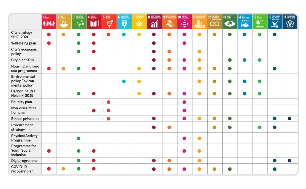 Interlinkages of SDGs to City programmes.