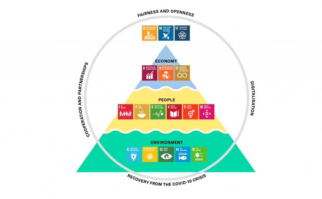 Graphic. Sustainable Helsinki is made up of intertwining themes of ecology, people and economy.