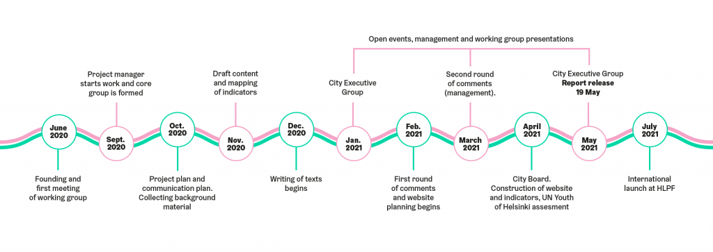 Process graph of reporting. Beginning in summer 2020 after many phases the report was finished May 2021.