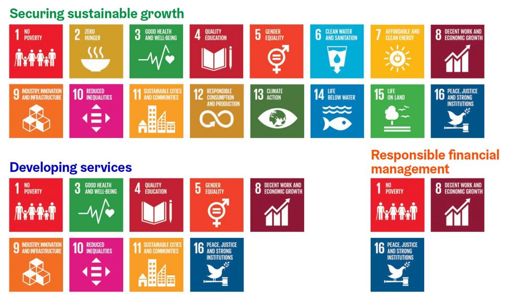 The goals of the strategy period 2017-2021 have been linked to the themes of securing sustainable growth, developing services and responsible financial management